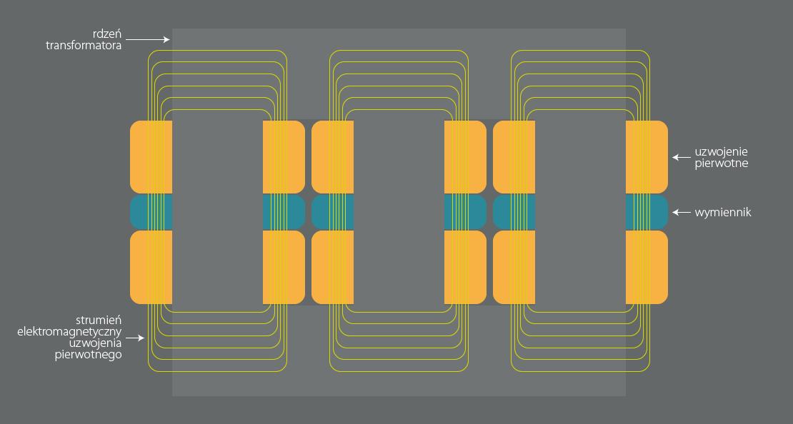 transformator-pi